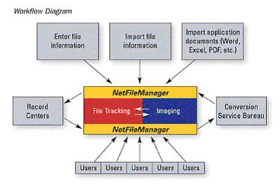 Net File Manager Work Flow